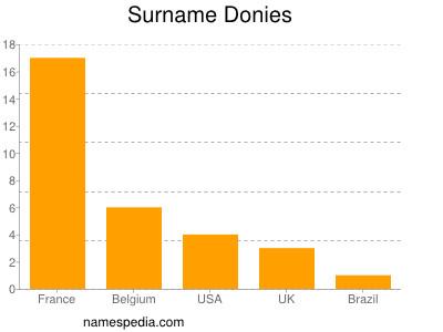 Surname Donies