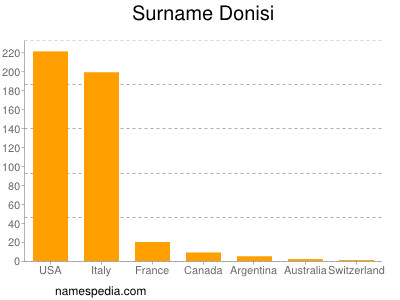 Surname Donisi