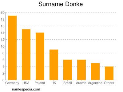 Surname Donke