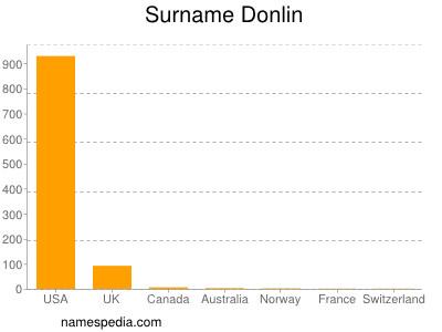 Surname Donlin