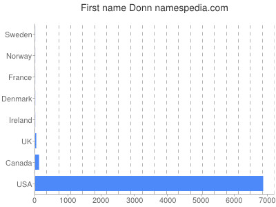 Given name Donn