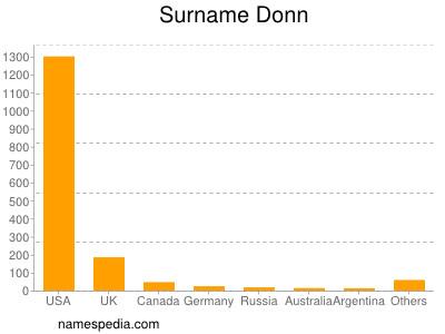 Surname Donn