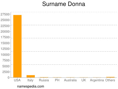 Surname Donna