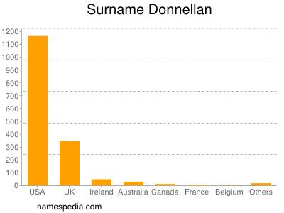 Surname Donnellan