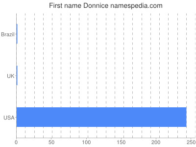 Given name Donnice