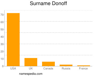 Surname Donoff