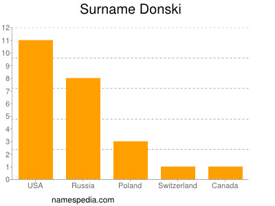 Surname Donski