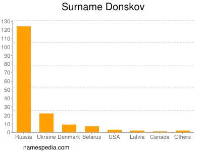 Surname Donskov