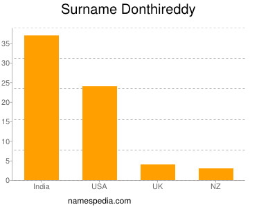 Surname Donthireddy