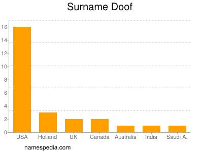 Surname Doof