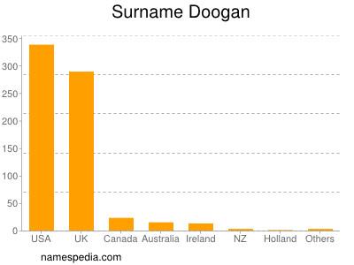 Surname Doogan