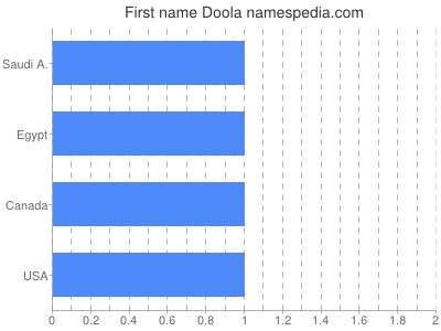 Given name Doola
