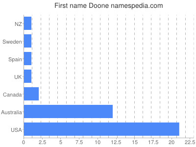 Given name Doone