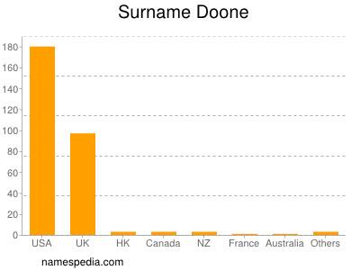 Surname Doone