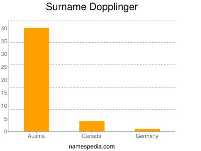 Surname Dopplinger
