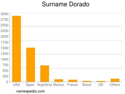 Surname Dorado