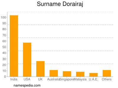 Surname Dorairaj