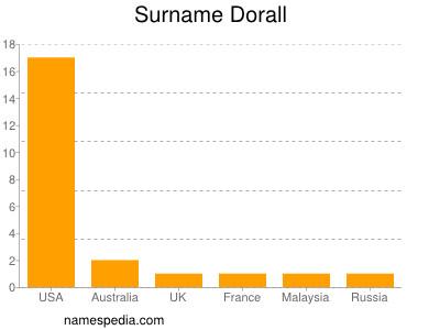 Surname Dorall