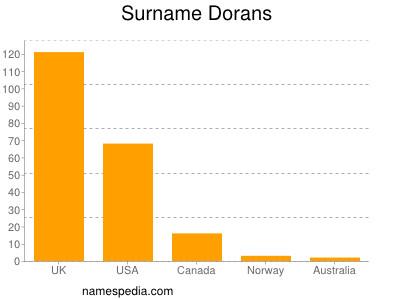 Surname Dorans