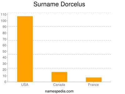 Surname Dorcelus