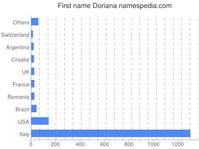Given name Doriana