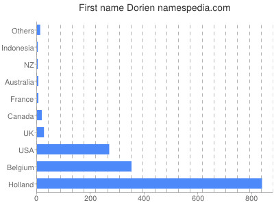 Given name Dorien