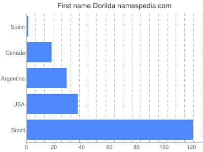 Given name Dorilda