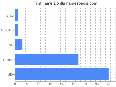 Given name Dorilla