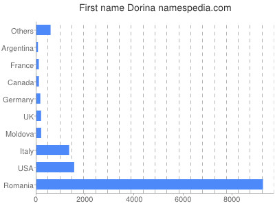 Given name Dorina