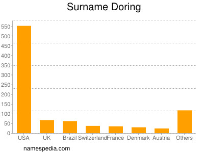 Surname Doring