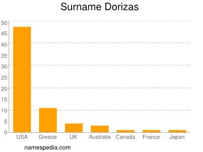 Surname Dorizas