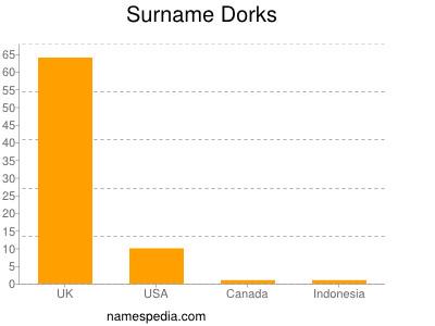 Familiennamen Dorks