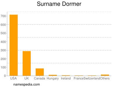 Surname Dormer