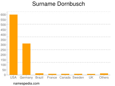 Surname Dornbusch