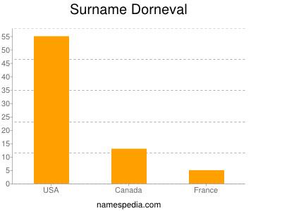 Surname Dorneval