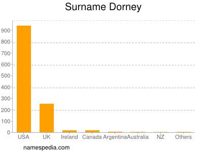 Surname Dorney