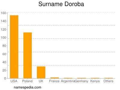 Surname Doroba