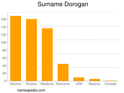 Surname Dorogan