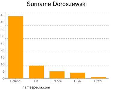 Familiennamen Doroszewski