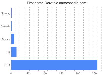 Given name Dorothie