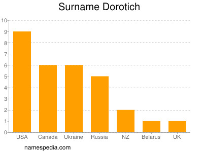 Surname Dorotich