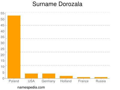 Surname Dorozala