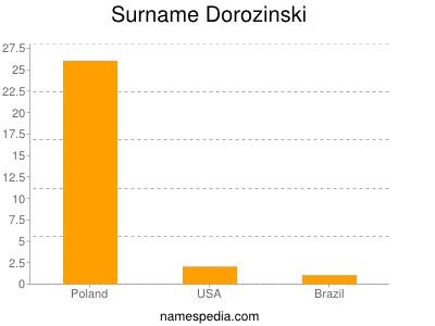 Surname Dorozinski