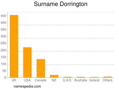 Familiennamen Dorrington