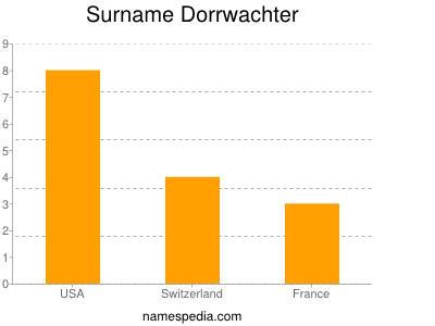 Familiennamen Dorrwachter