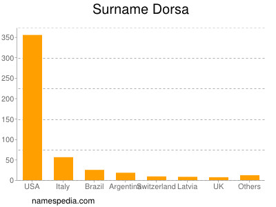 Familiennamen Dorsa