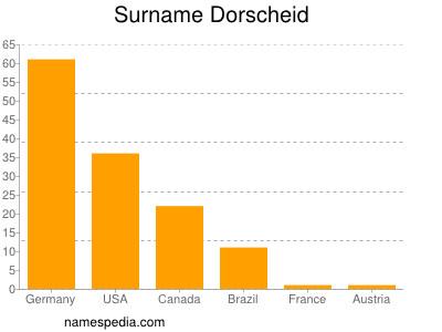 nom Dorscheid