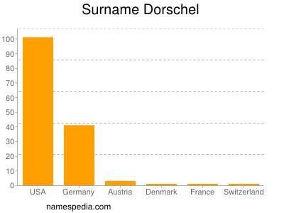 Surname Dorschel