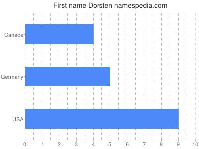 Given name Dorsten