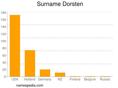 Surname Dorsten